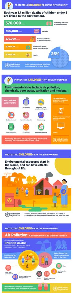 Protecting children from the environment: More than 1 in 4 deaths of children under 5 years of age are attributable to unhealthy environments. Every year, environmental risks – such as indoor and outdoor air pollution, second-hand smoke, unsafe water, lack of sanitation, and inadequate hygiene – take the lives of 1.7 million children under 5 years, say two new WHO reports.