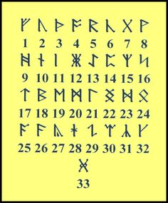 Runic Letters to Numbers