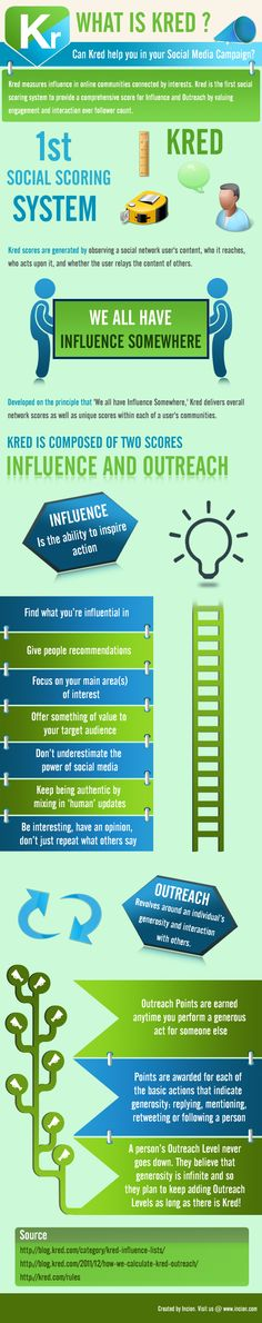 How Does #Kred Work? #INFOGRAPHIC