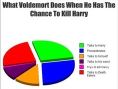 Harry Potter Humor | What Voldemort Does When He Has The Chance To Kill Harry (nothing useful.):