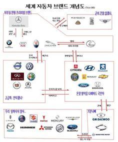 세계 자동차 브랜드 개념도^^    automotive brand relation picture