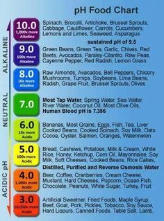 PH chart of foods to ear a more alkaline diet: