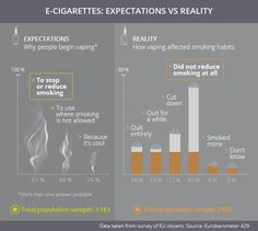 E-cigarettes: reality check  View More @ http://www.liveinfographic.com/  #Best Infographics E-cigarettes: reality check Free Infographics Infographic infographics SciQubed  #infographic  #infographics #pintrestinfographics  #pintrest #pintrestpins
