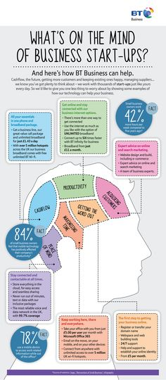 Start Up Business Infographic - The Mind of A Start Up