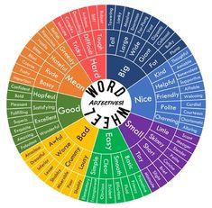 Over Used Adjectives Word Wheel! Creative Writing Tips, Book Writing Tips, Writing Words, English Writing Skills, English Vocabulary, Word Wheel, Adjective Words, Descriptive Words, Words To Use
