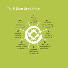 wheel of the 8 Questions. We Energies, Philosophy, Leadership, Freedom, Happiness, Messages, Inspirational, This Or That Questions, Learning
