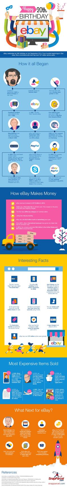 Tamebay : Blog : Infographic: 20 years of eBay
