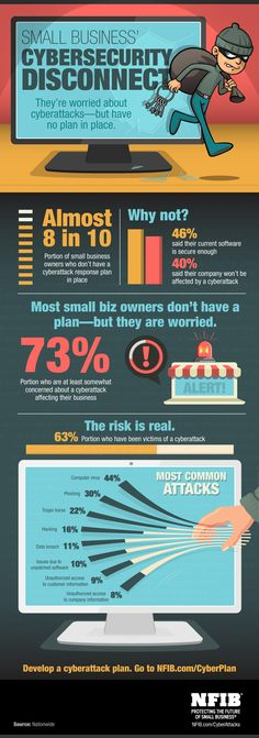 Infographic: Small Businesses and Cyberattacks | NFIB