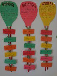Αποτέλεσμα εικόνας για καρτελες γραμματικης Preschool Education, Special Education Classroom, Class Decoration, School Decorations, Harmony Day, Learn Greek, Classroom Birthday, Kids Homework, Exercise For Kids