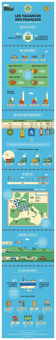 Une infographie dévoile le profil des vacances des français...