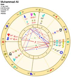 Chart from Astro Gold app Astrology Software, Gold App, Astrology Stars, Age Of Aquarius, First Blog Post, Bernie Sanders, Presidents, Chart, Writing