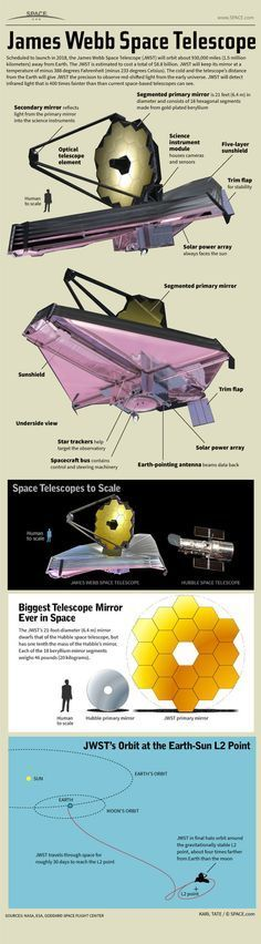 NASA's James Webb Space Telescope is an $8.8 billion space observatory built to observe the infrared universe like never before. See how NASA's James Webb Space Telescope works in this Space.com infographic