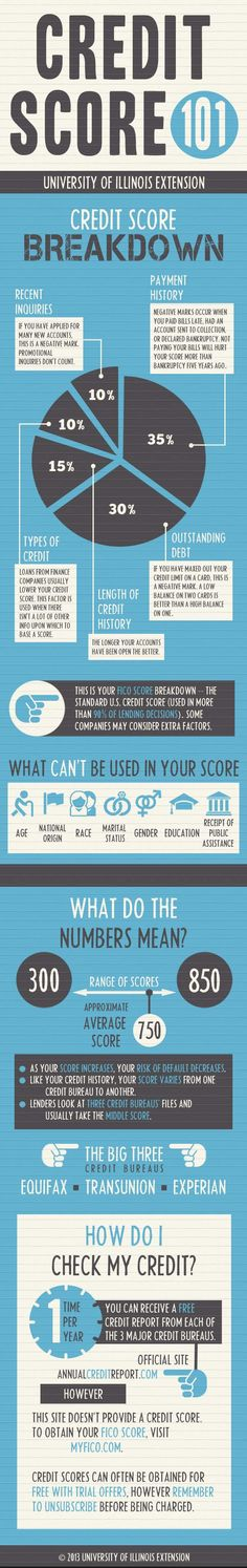 Your credit score can hold great weight on your life. Make sure you know the basics before risking your credit profile.