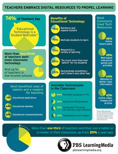 [Infographic] 74% of teachers say technology acts as a great motivator! #education #technology #apps