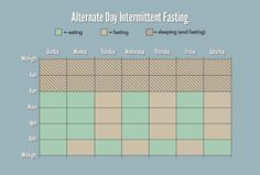 Intermittent Fasting - Leangains method - Nutrition and Fitness - Lose weight - health - Vitamin Keay, registered dietitian Fitness Workout For Women, Fitness Diet, Diet Plans To Lose Weight, How To Lose Weight Fast, Losing Weight, Sin Gluten, Gluten Free, Health Tips, Health And Wellness