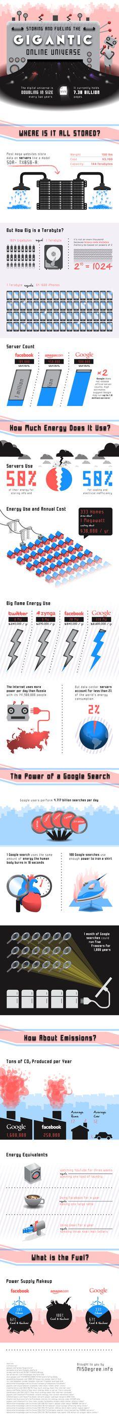 #Infographie Internet consomme chaque jour plus d'énergie que l'ensemble de la Russie