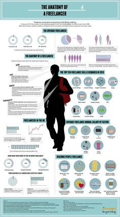 The Anatomy of a Freelancer   #infographic #Freelancer #Career