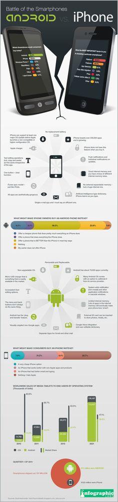 Batalla de smartphones iPhone VS Android #infografia cc @ecano2010