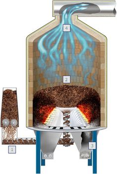 Gasifier -- trash to electricity