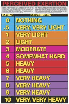 "Perceived Exertion 24"" X 36"" Laminated Chart"