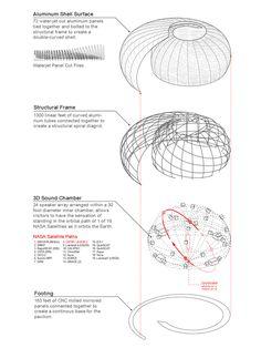 Galeria de Esquemas e diagramas: 30 exemplos de como otimizar a organização, análise e comunicação do projeto - 22
