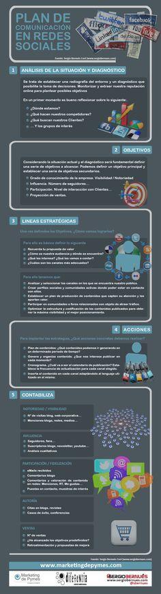 Plan de comunicación en Redes Sociales Por: http://www.marketingdepymes.com #infografia #infographic #socialmedia