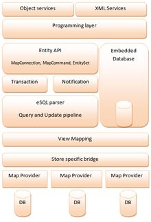 8 best shawpin net framework images on pinterest net framework entity framework wikipedia the free encyclopedia fandeluxe Gallery