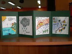 5ο Νηπιαγωγείο Τρίπολης: Ο κύκλος του νερού Autumn Activities, Preschool Activities, Water Cycle Craft, Science For Kids, Projects To Try, Classroom, Diy Crafts, Blog, Rain