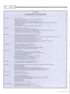 Development of Feeding Skills by month