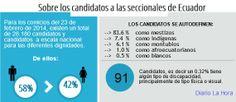 Sobre las candidatos a las elecciones de 2014