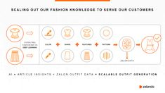 Zalando generiert Fashion Outfits mittels KI Newsreader, Color Shapes, Content Marketing, Insight, Knowledge, Fashion Outfits, Learning, Pattern, Artificial Intelligence