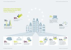 Overview of our  European Hotel Market Survey 2014: Top Ten Highlights