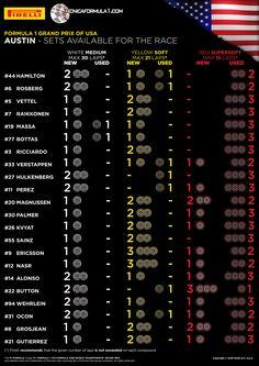 Infografía · Los neumáticos disponibles para la carrera del GP de Estados Unidos F1 2016  #F1 #USGP