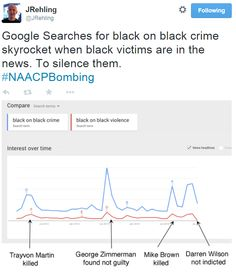 be-blackstar:  suprchnk:  knowledgeequalsblackpower:  fergusonwatch:  via  so, every time a Black person is killed by a white person, a buncha people go out of their way not to care by googling Black on Black crime so they can convince themselves there's no problem.   what a wonderful world we live in  fessehaniberanbr