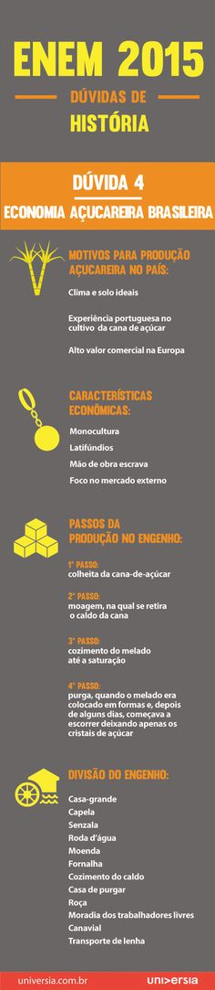A quarta dúvida mais comum na prova de história do Enem refere-se à Economia Açucareira Brasileira. Confira