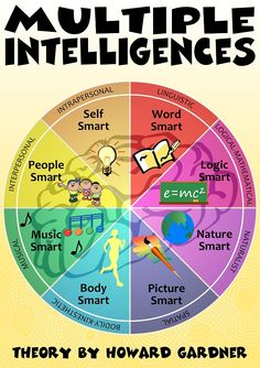 Multiple intelligences | Psychology: Intelligence ...