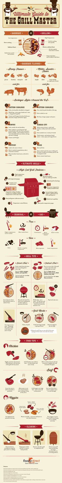 """Whether you're a backyard BBQ beginner or a long-time grilling enthusiast, you're bound to find helpful tips in our newest infographic, """"Ultimate Guide to the Grill Master."""" Read on to learn about the different barbecue styles that are popular throughout the country, how to know when to use direct versus indirect heat, the best way to grill different types of meats and much more. We'll have you manning the grill like a pro in no time!"""