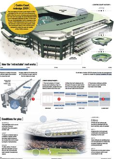 Infographic showing how Wimbledon's roof on Centre court works