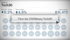 Introducing the CNNMoney Tech 30 stock index!!  Love this new Tech index of hot stocks!!!!