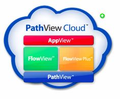 Análise de rede em cloud computing