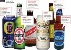 Does Heritage Trump Origin in Beer Brands? | News - Advertising Age