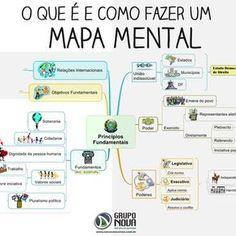 O que é e como fazer um #mapa #mental