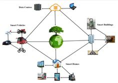 Green Internet of things #IoT: An Investigation on #EnergySaving Practices for 2020 and Beyond #datacenter #GreenComputing