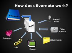 Updates@LISD: Evernote: Remember Everything!