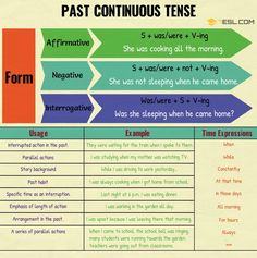 Past Continuous Tense | Grammar Rules and Examples - 7 E S L