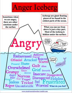 """creativesocialworker: """" Secondary Emotion Anger Iceberg: Click here for a free download Anger often masks hidden feelings and I created this visual to help children learn to identify and cope with their difficult emotions. """" I'm really hoping to find..."""