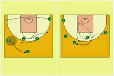 Pick'n'Roll. Resources for basketball coaches.: Panathinaikos Athens Transition Offense (1)