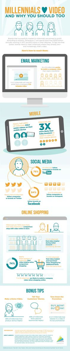 Infographic: Why Millennials Love Video Marketing