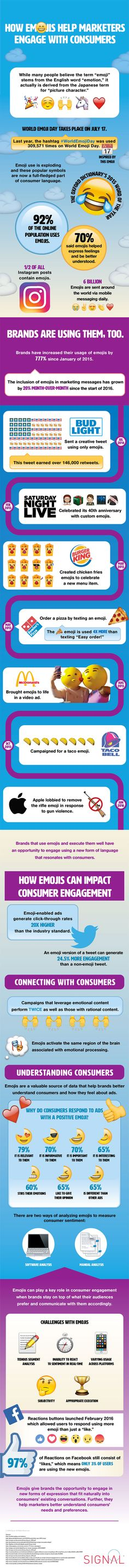 For World Emoji Day: How Emojis Help You Connect with Consumers (Infographic)    According to a recent study, 92 percent of the online population uses emojis.