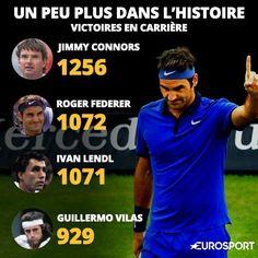 Visuel victoires Federer en carrières
